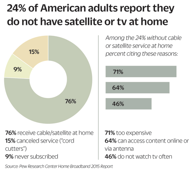 Pew Research Center Survey - Future of Streaming and Cable TV